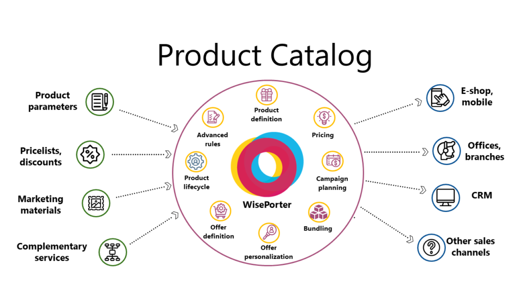 PIM, Part 1: What is a Smart Product Catalog and what are its benefits